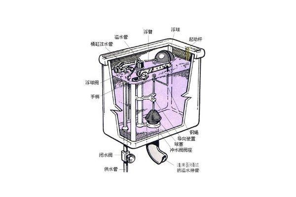 马桶水箱结构图 马桶水箱工作原理