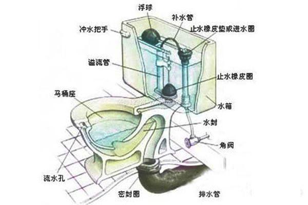马桶水箱结构图 马桶水箱工作原理_卫浴知识_装修123