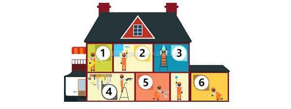 房屋装修步骤具体有哪些(超详细讲解注意事项)