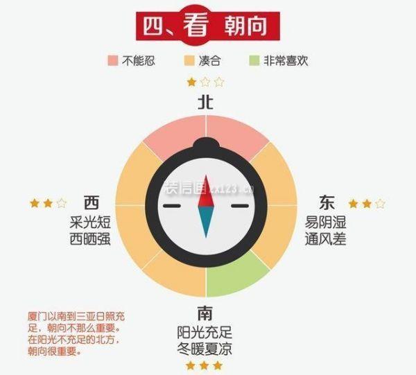 深圳买房如何挑选户型